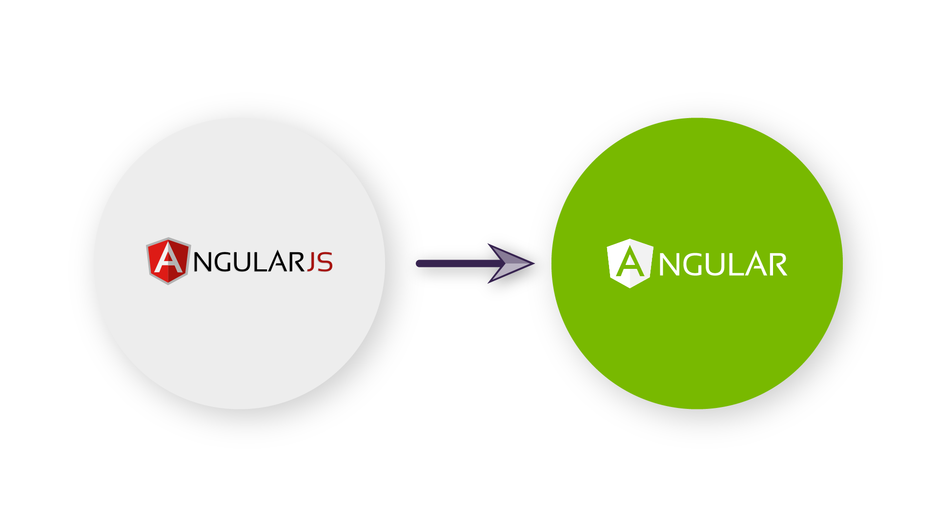 AngularJS upgrade naar Angular